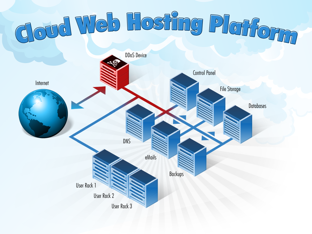 Cloud Hosting: Fulfilling The Rising Internet Traffic Needs