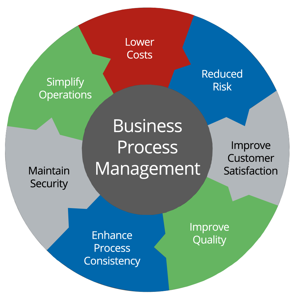 Components of Business Process Management